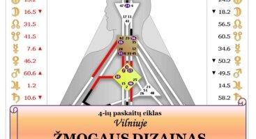 ŽMOGAUS DIZAINAS - 4 -ių paskaitų ciklas | Vilniuje