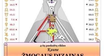 ŽMOGAUS DIZAINAS - 4 -ių paskaitų ciklas | Kaune